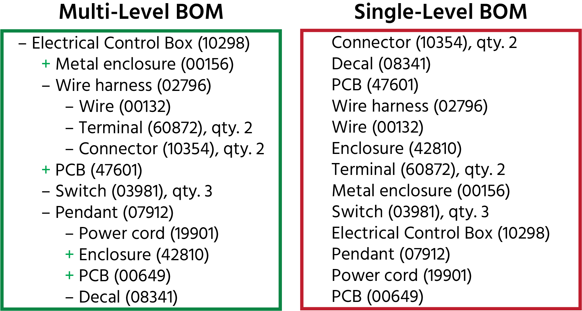Two ways to structure a BOM