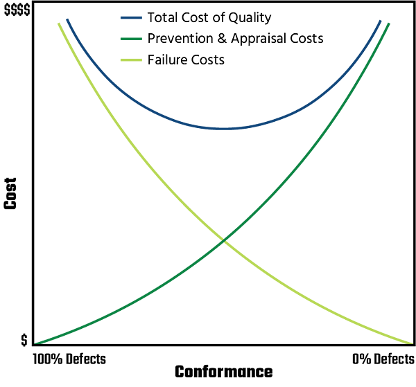 Cost of Quality curve