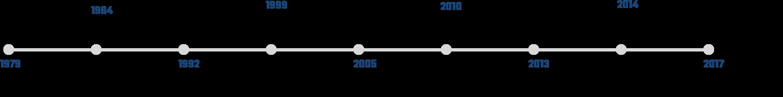 timeline_desktop